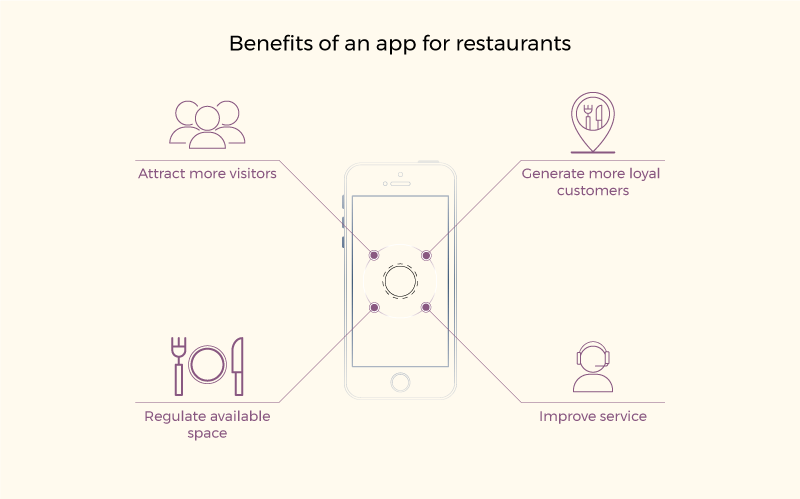 Create restaurant app: Benefits