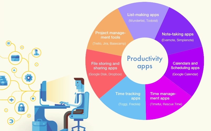 types of best productivity apps