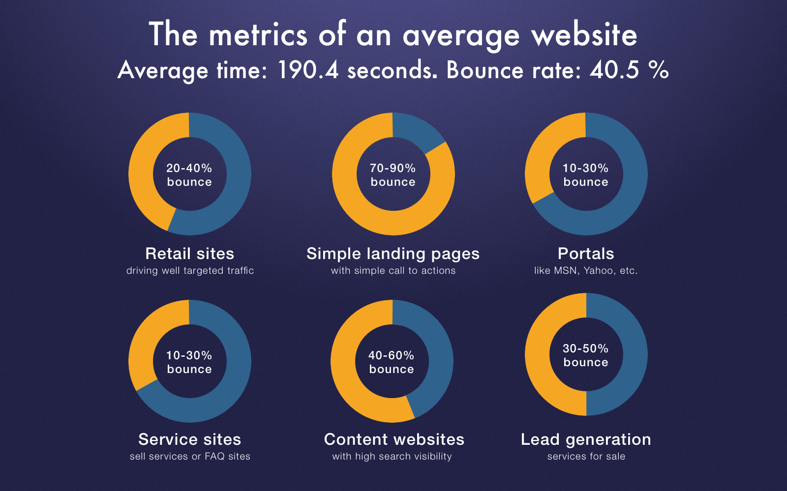 Bounce rate and website type