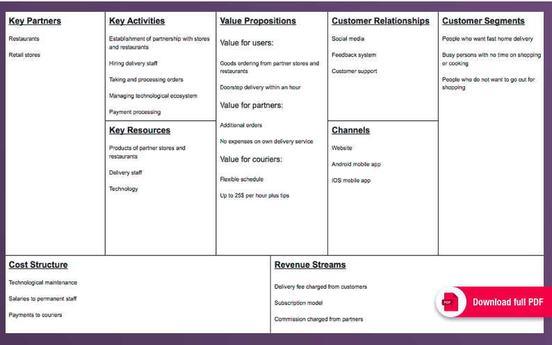 Companies like Postmates: Business Model Canvas
