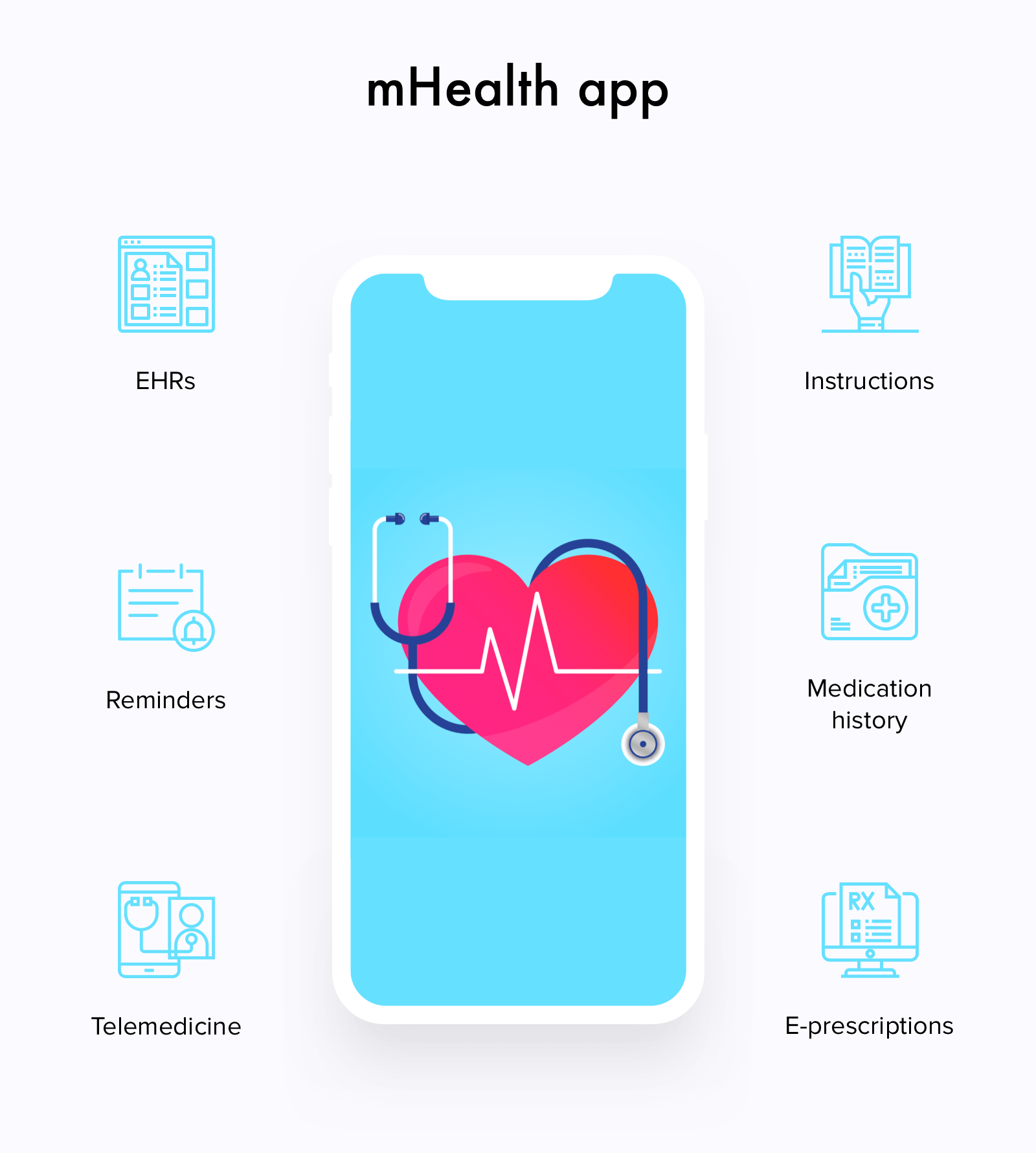 what is mhealth technology