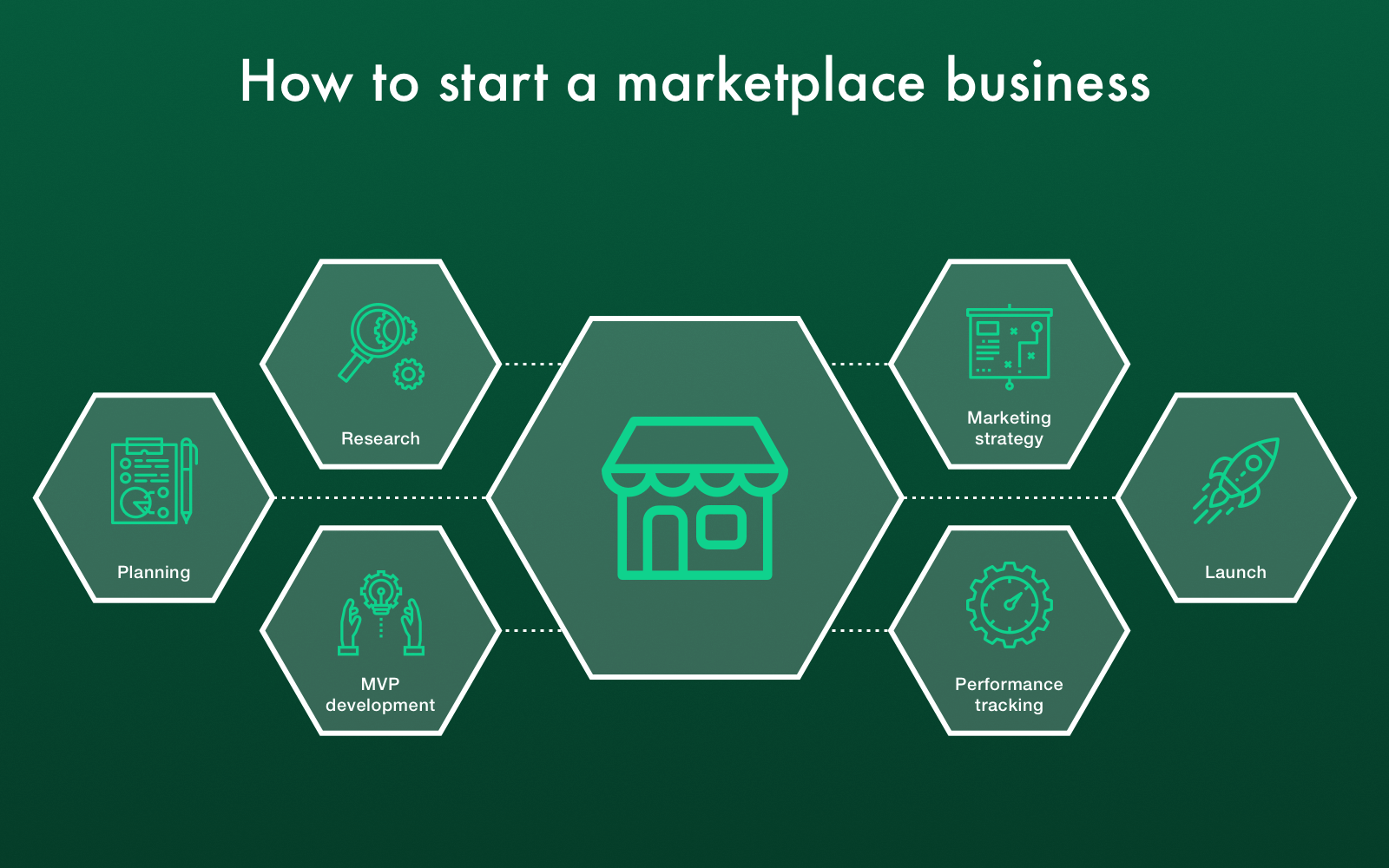 how to start a marketplace website
