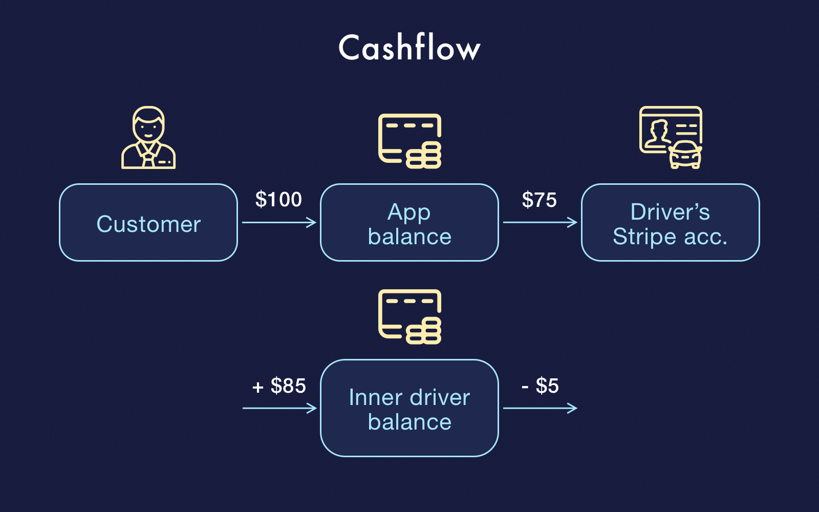 Cashflow for the second example