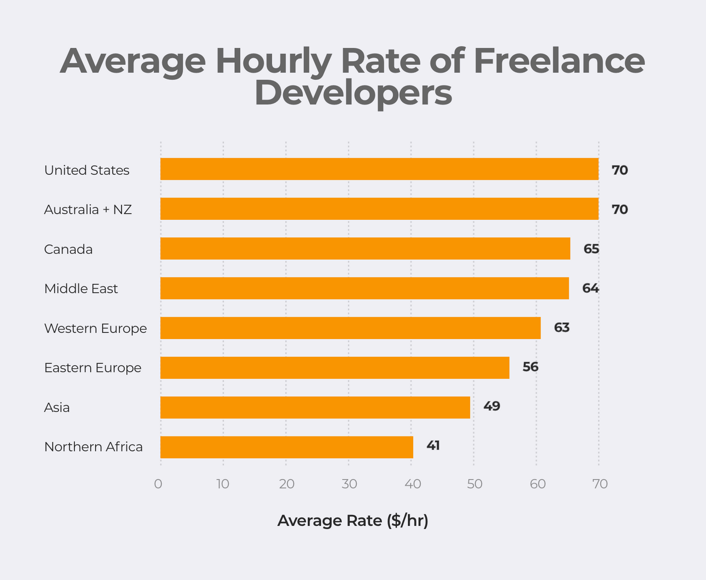 Average hourly rate of freelance developers