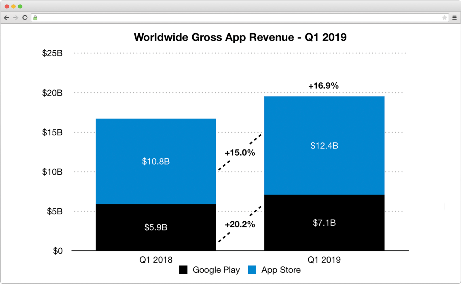 Gross app revenue worldwide on a graph