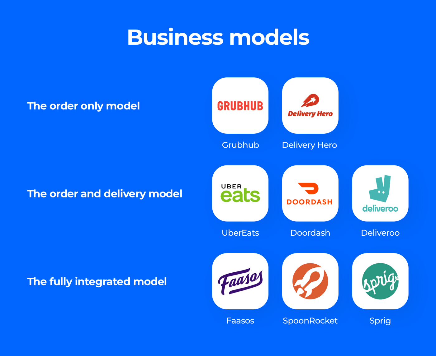How to make a food ordering website: Business models