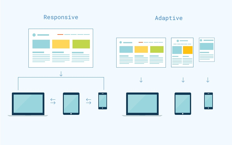 Differences between responsive design and adaptive design