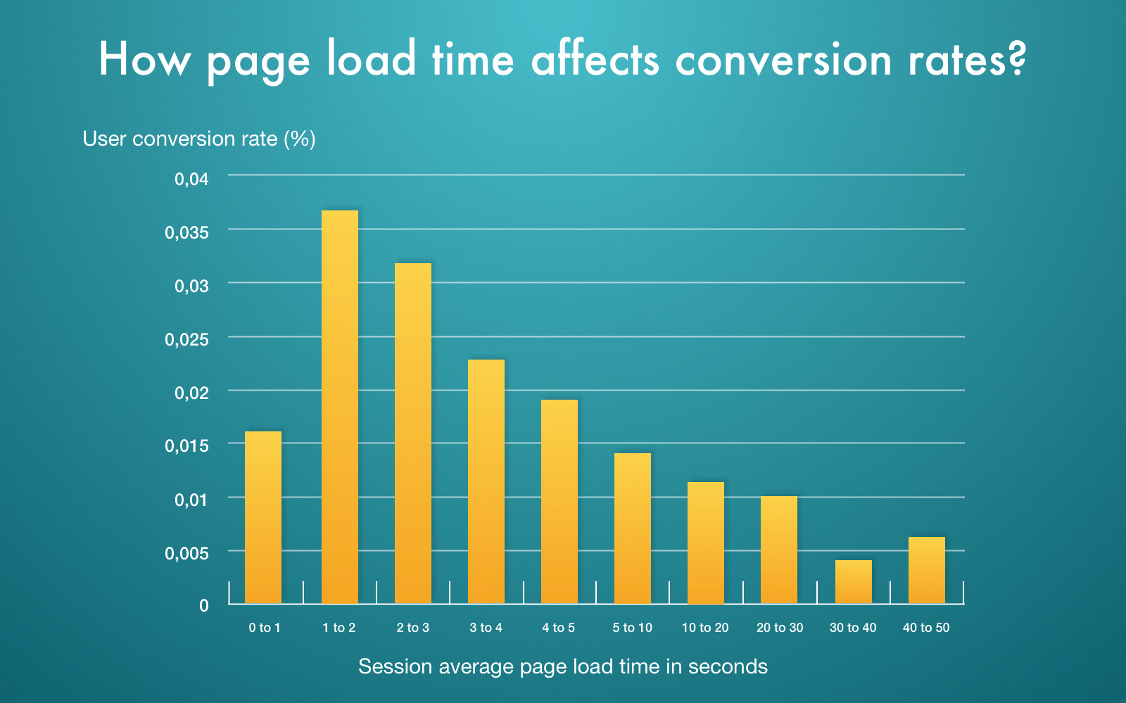 conversion by page load time