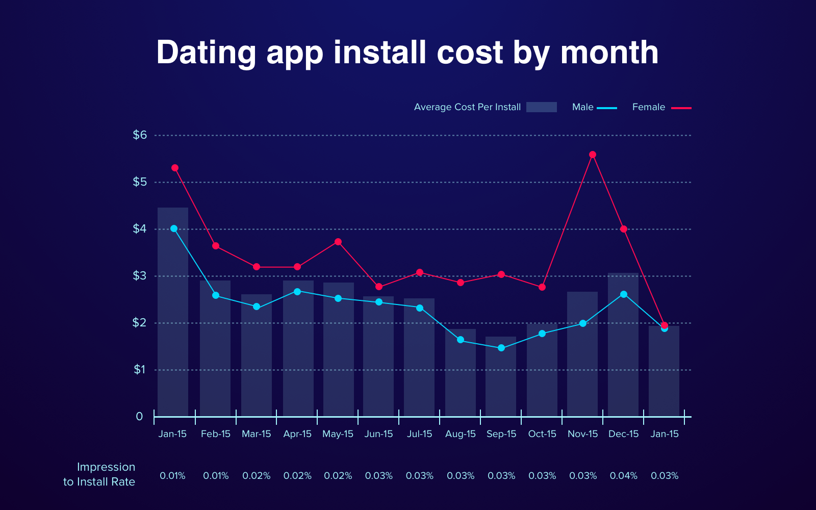 Marketing budget for an app: example based on dating app's cost per install