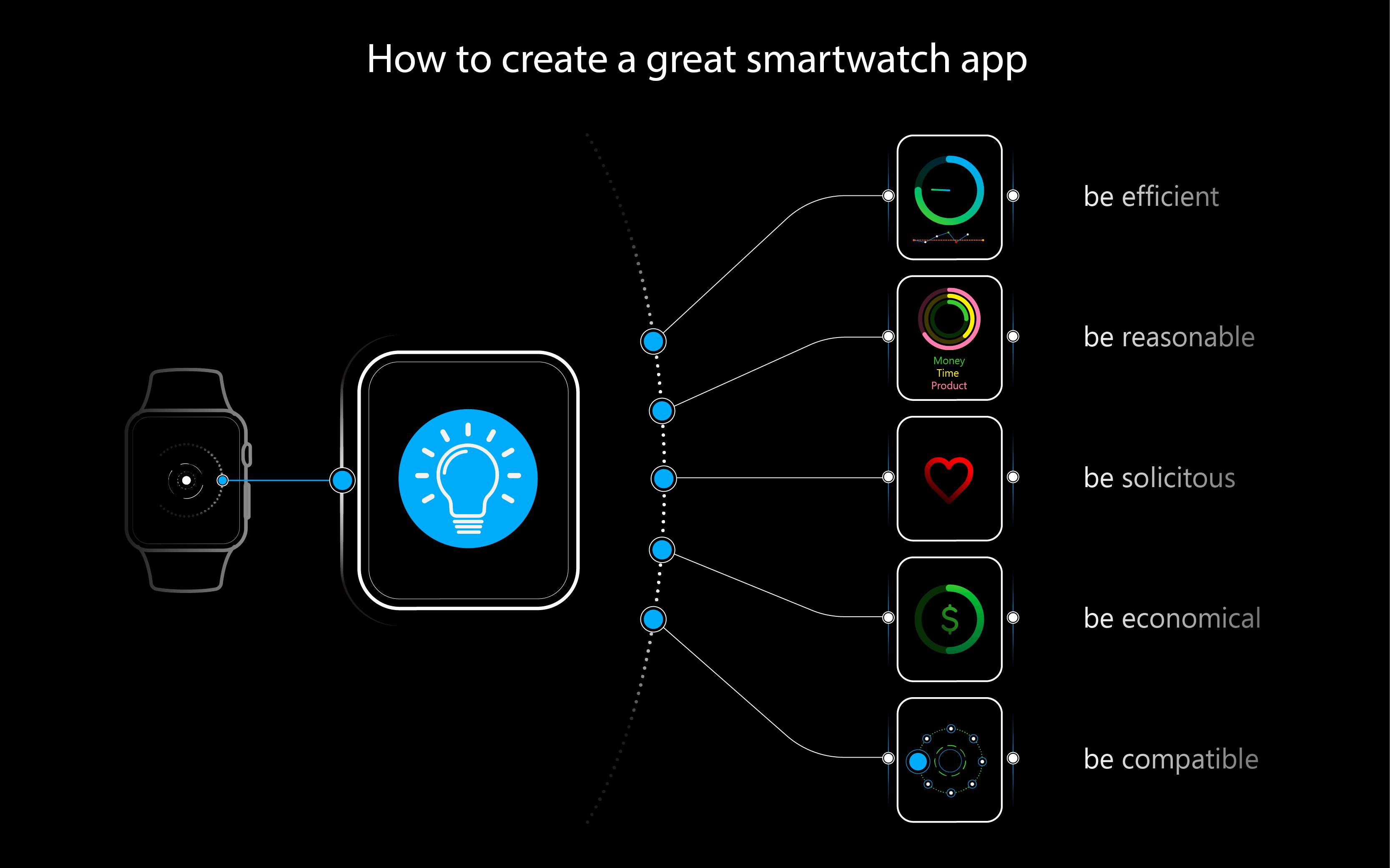 android wear app development