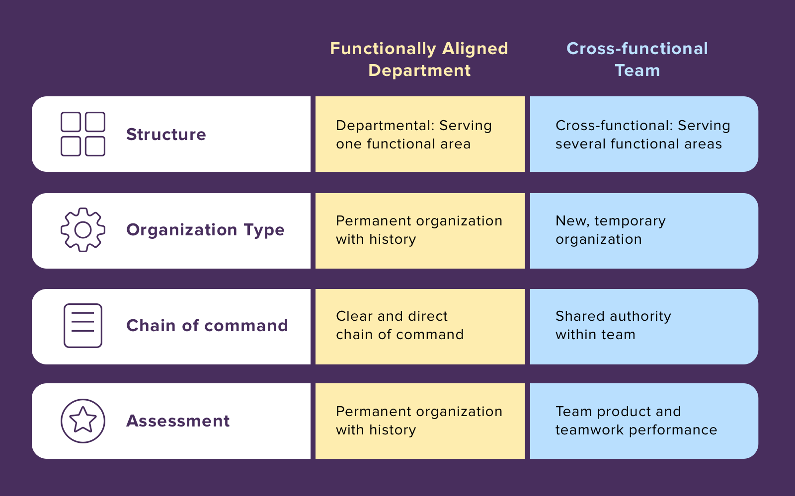 Siloed departments vs cross-functional team structure