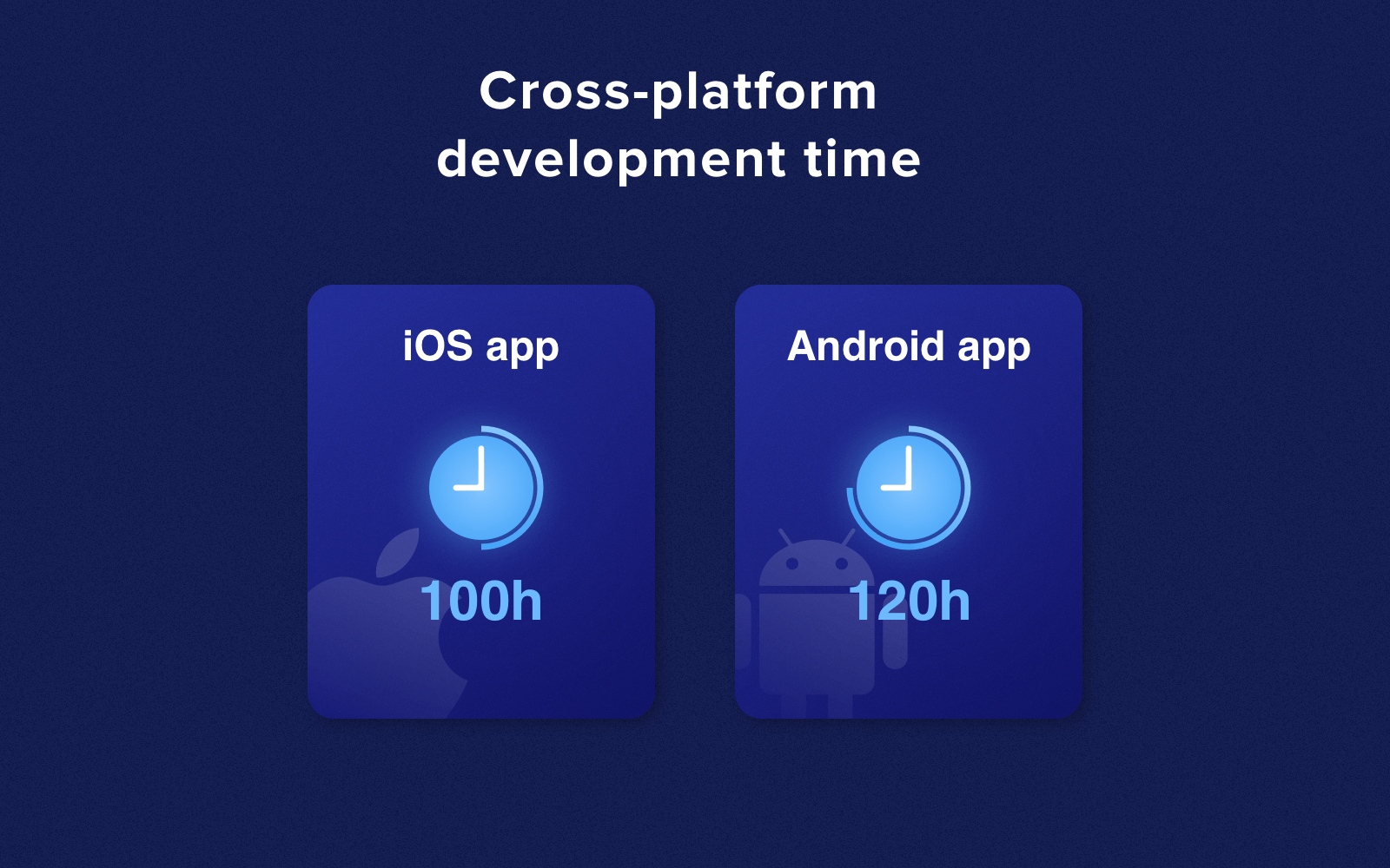 Cross-platform development time
