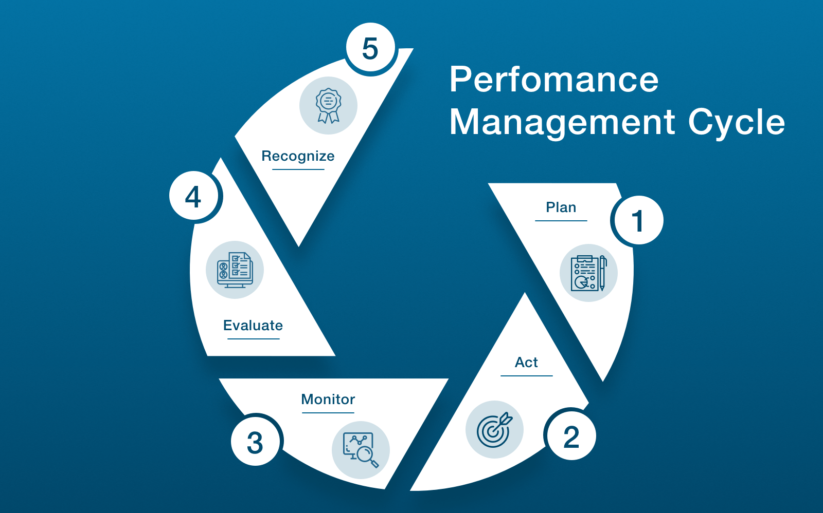 how to do performance management