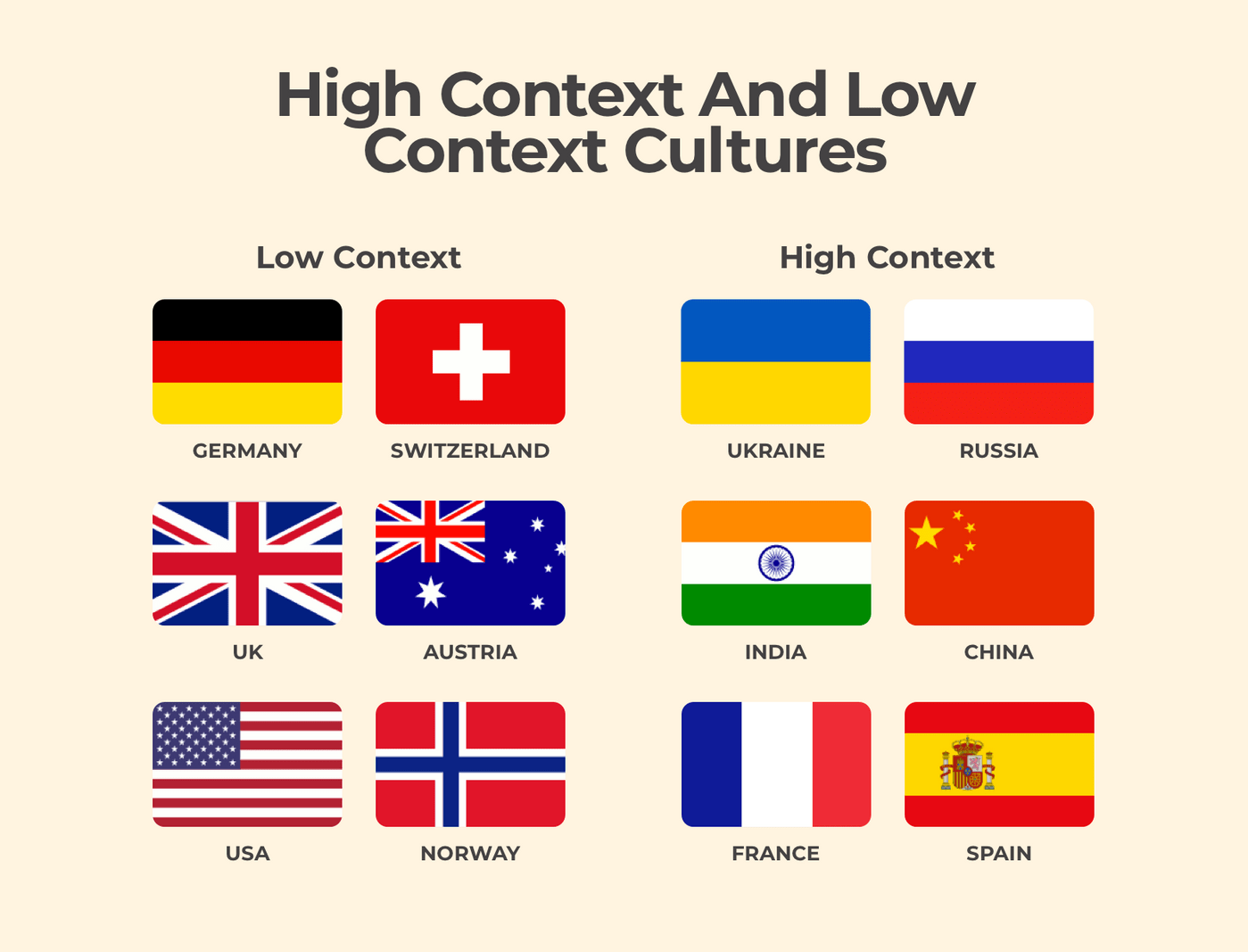 Countries and their culture types.