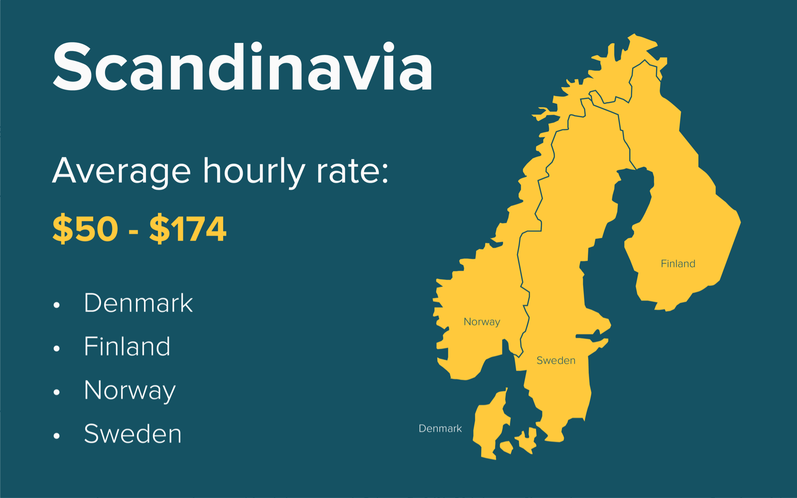 average cost of software development in Scandinavia