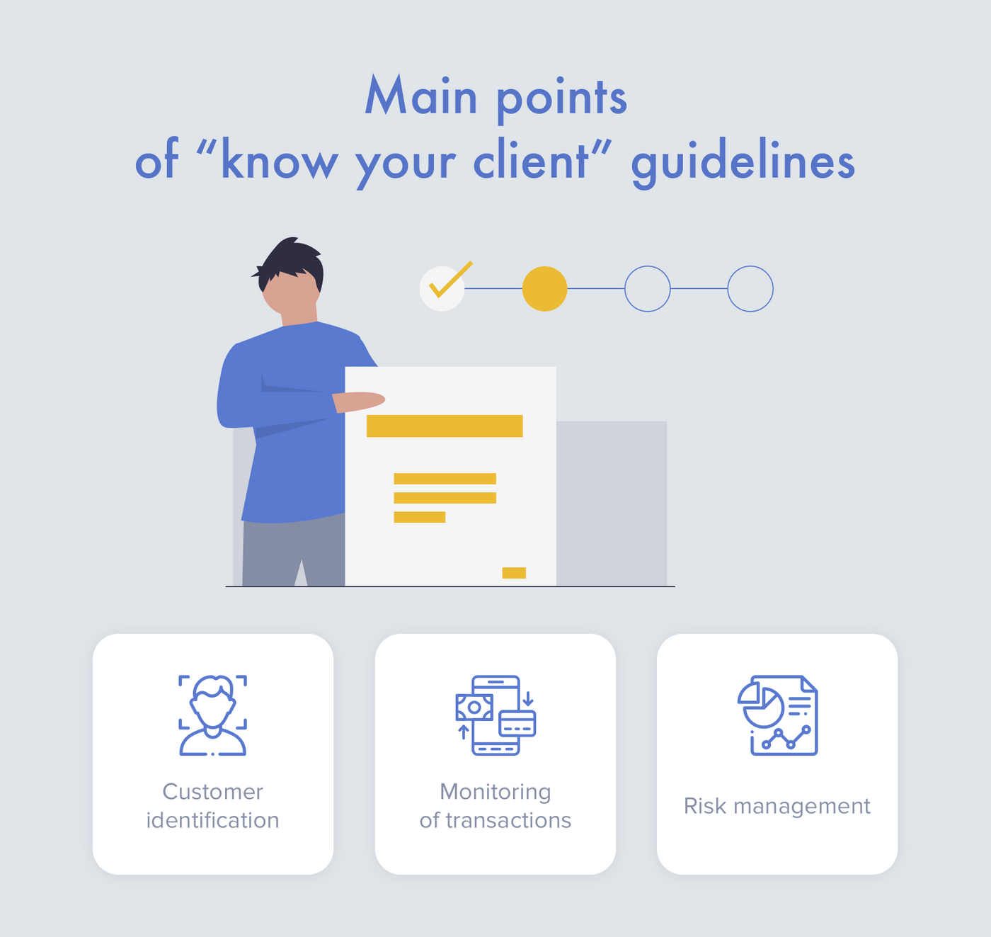 How to comply with know your client?