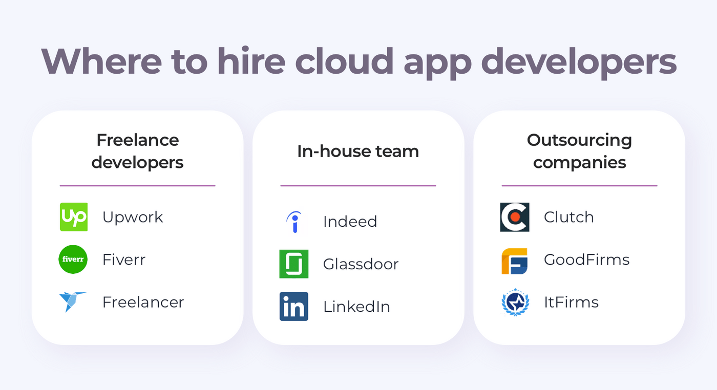 Cloud app developers to hire