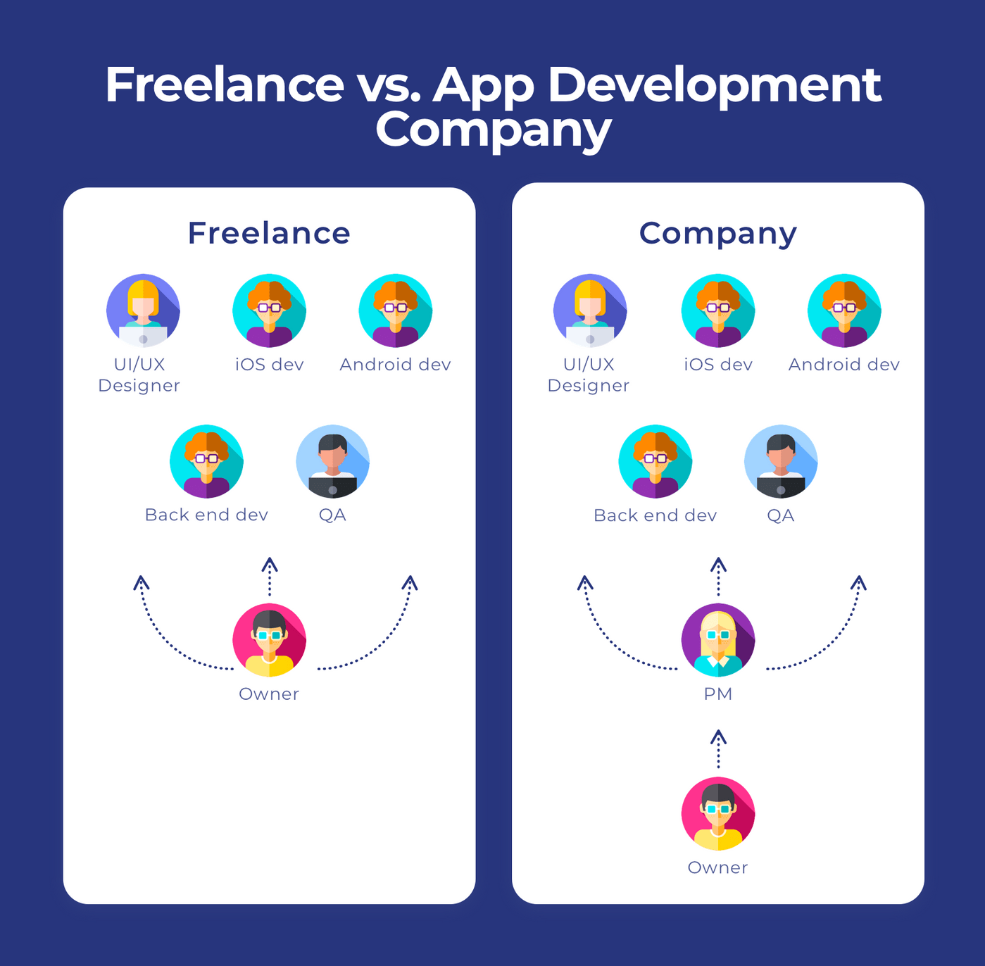 Freelance vs App Development Company