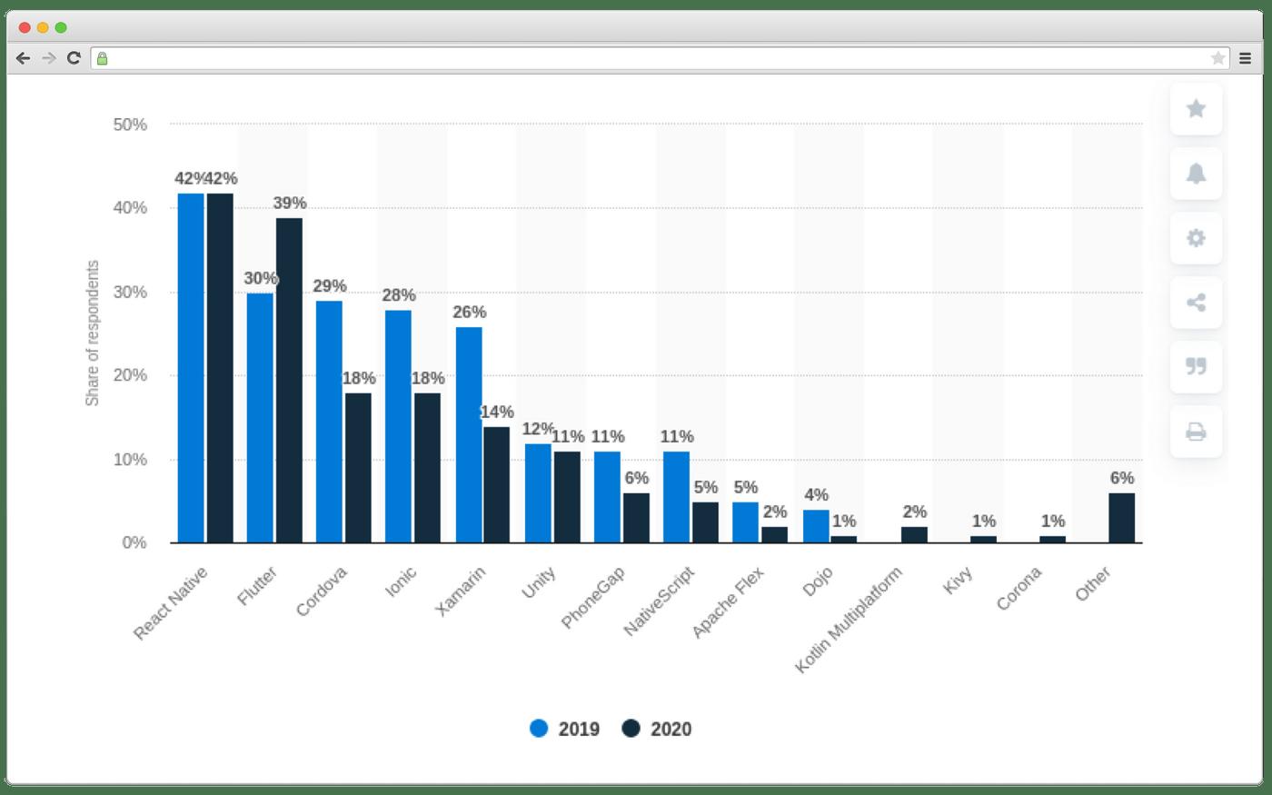 Cross-platform frameworks' popularity