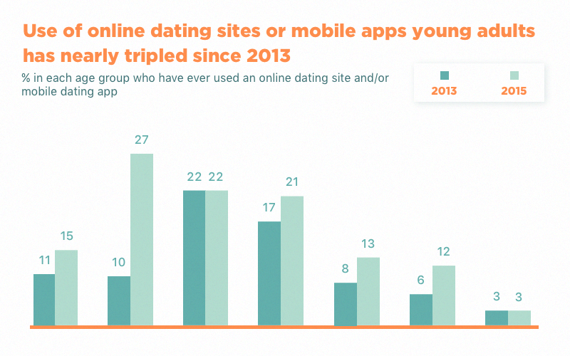 Dating app demographics