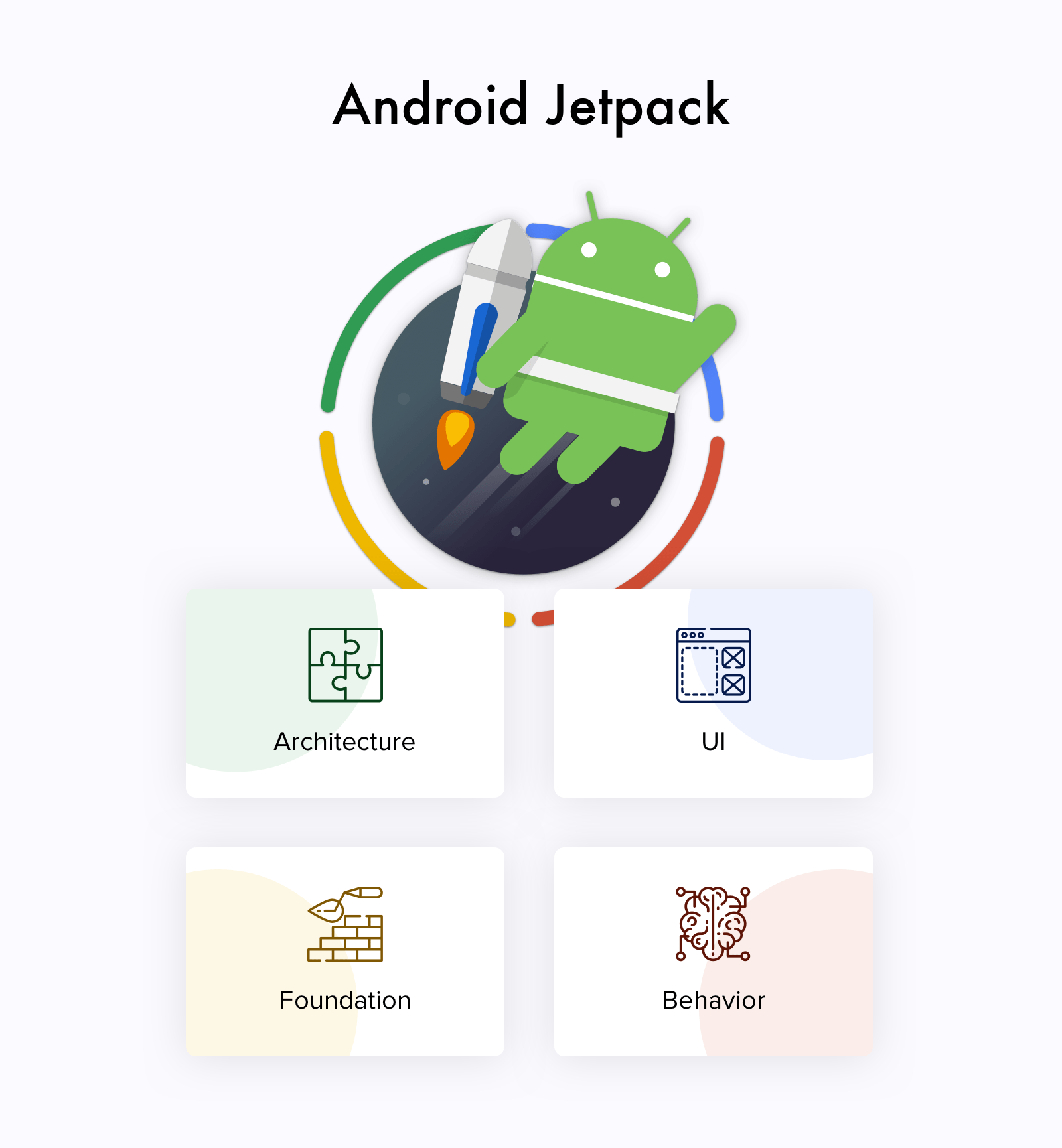 The components of Android Jetpack