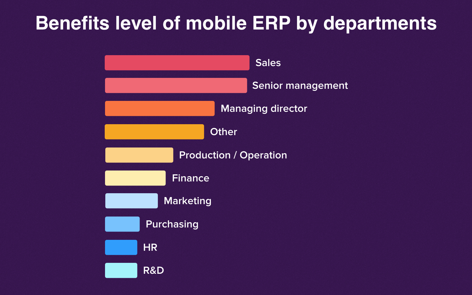 Departments that benefit most of all from mobile ERP solutions