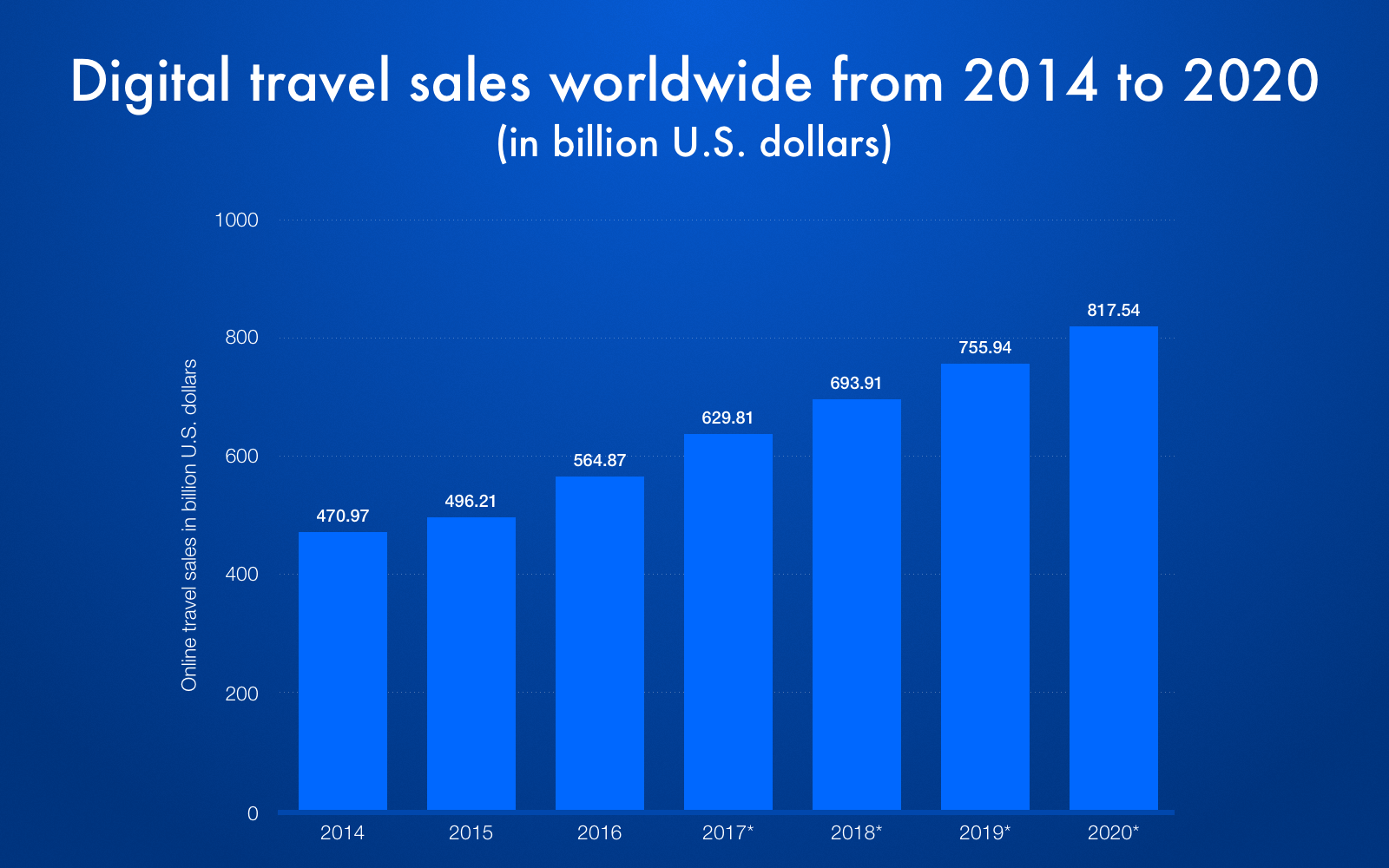 Statistics on digital travel sales worldwide