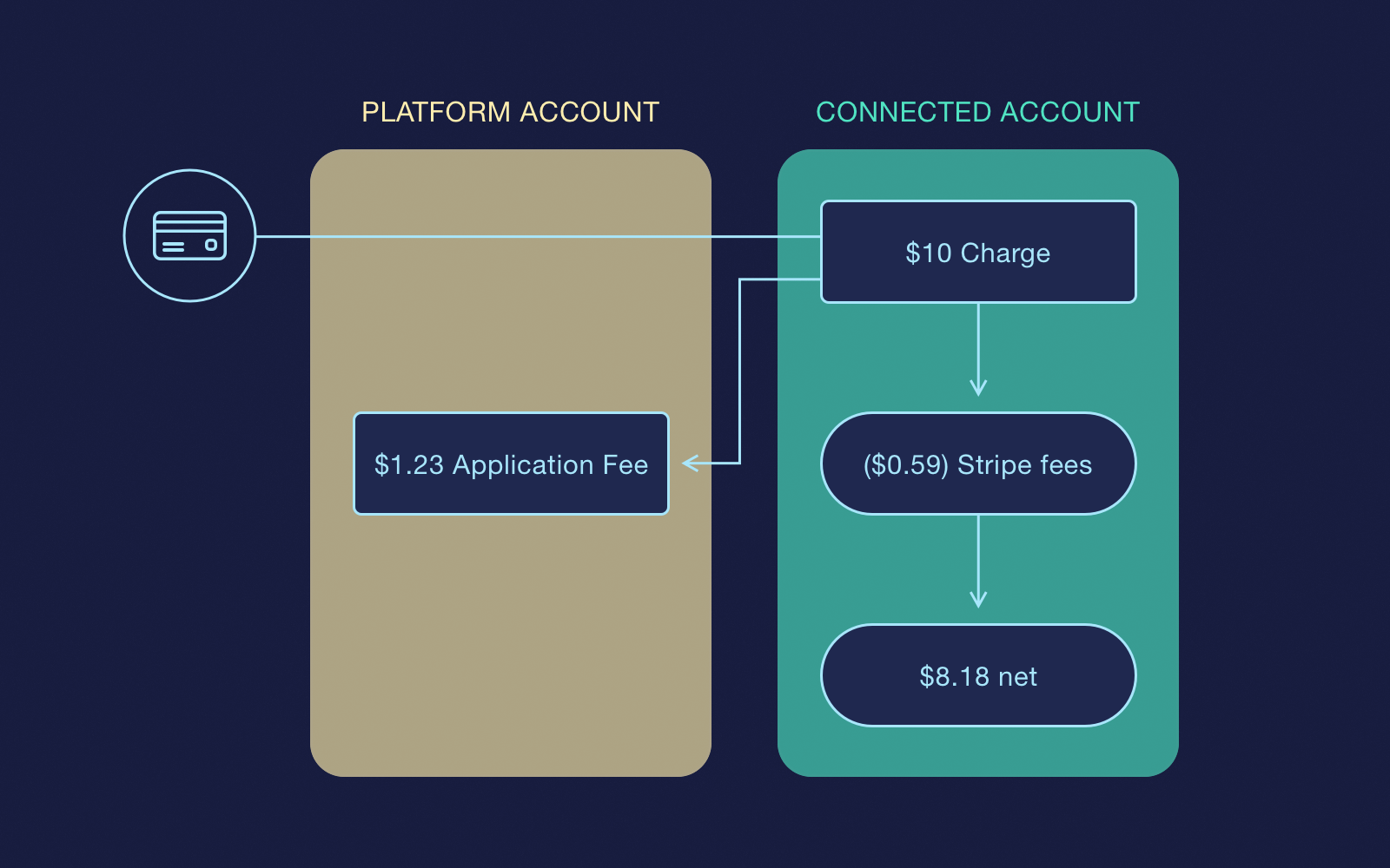 The direct charge scheme on Stripe