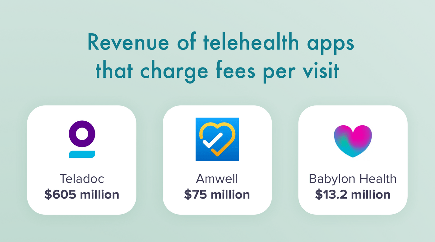 Telehealth apps with fees per visit