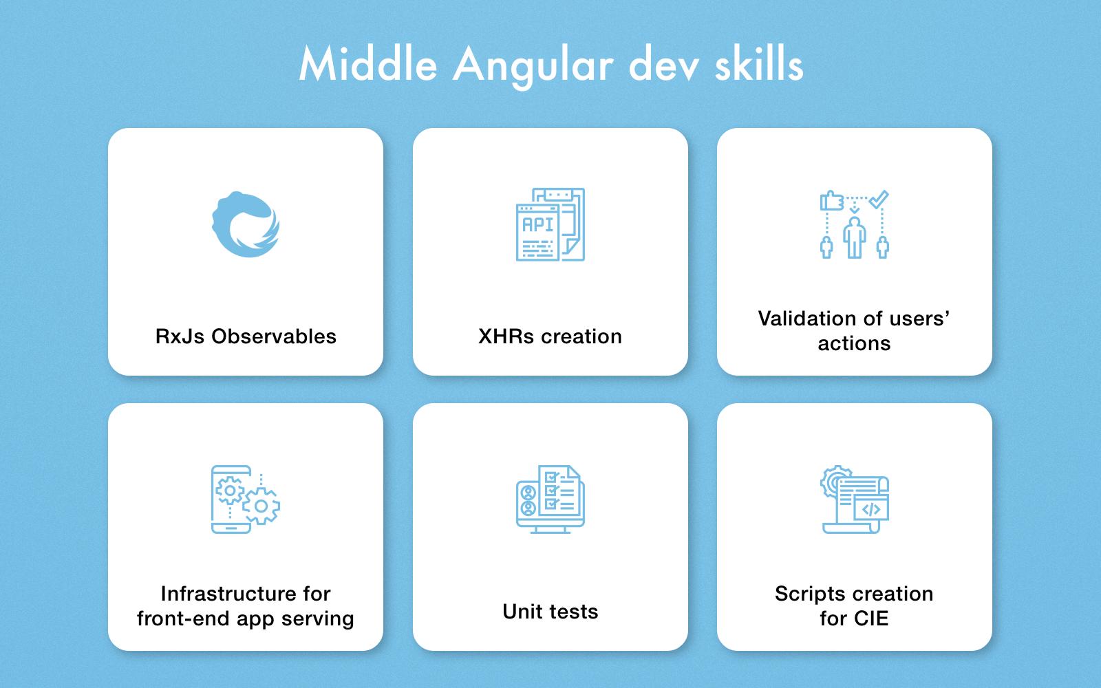 Middle Angular developer