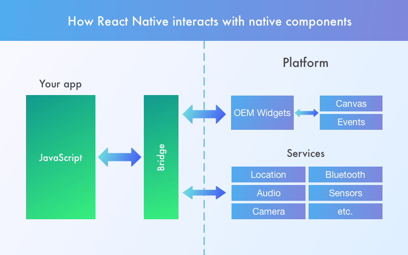 React Native vs Flutter performance: How React Native interacts with native components