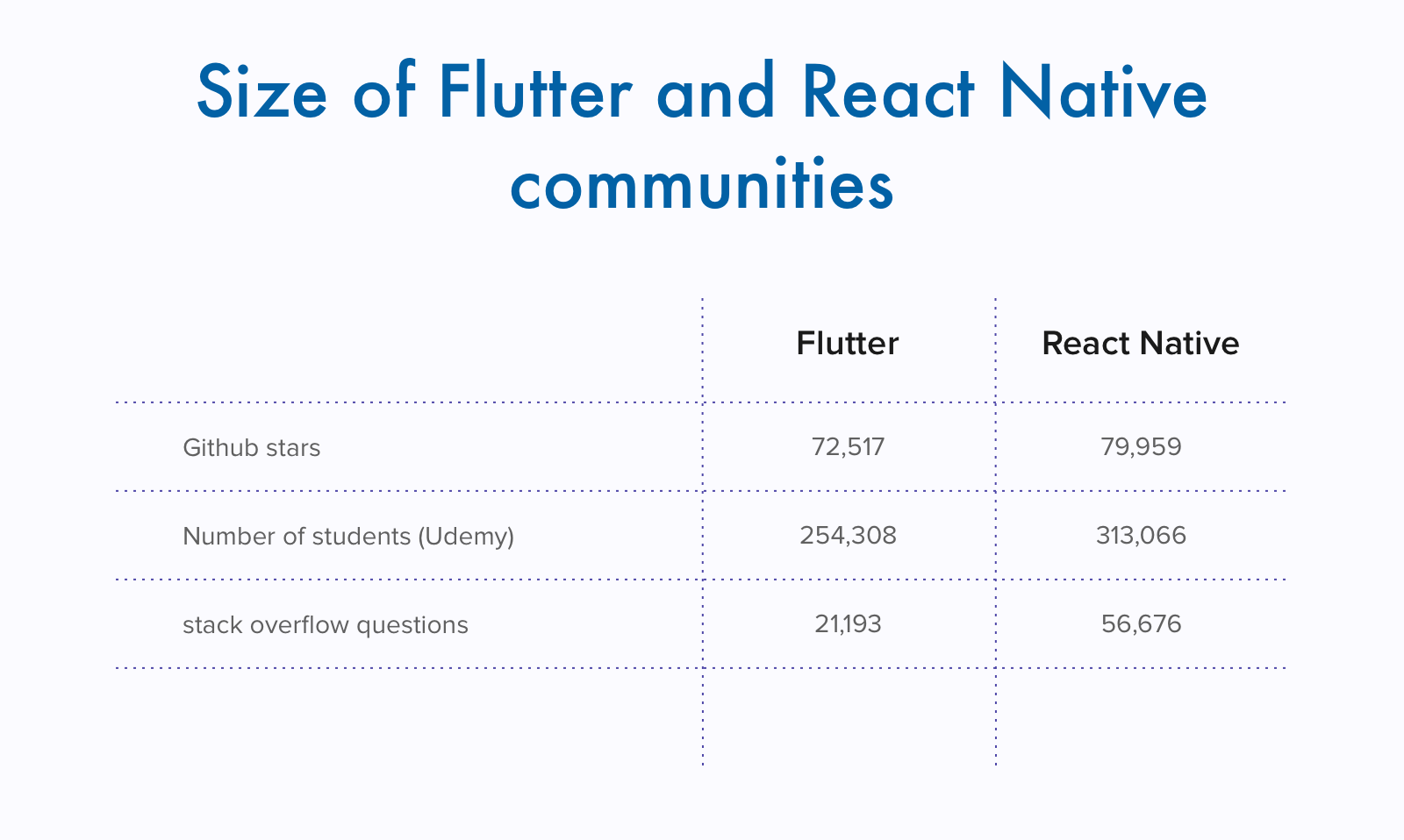 Size of Flutter and React Native communities