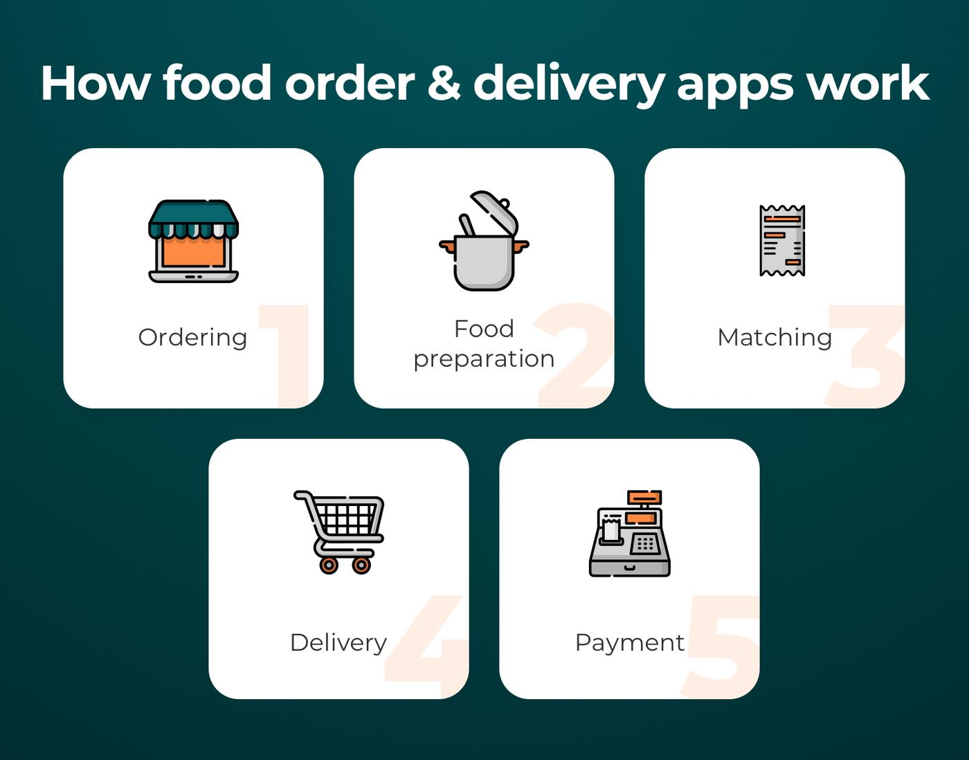 How Uber Eats-like applications work