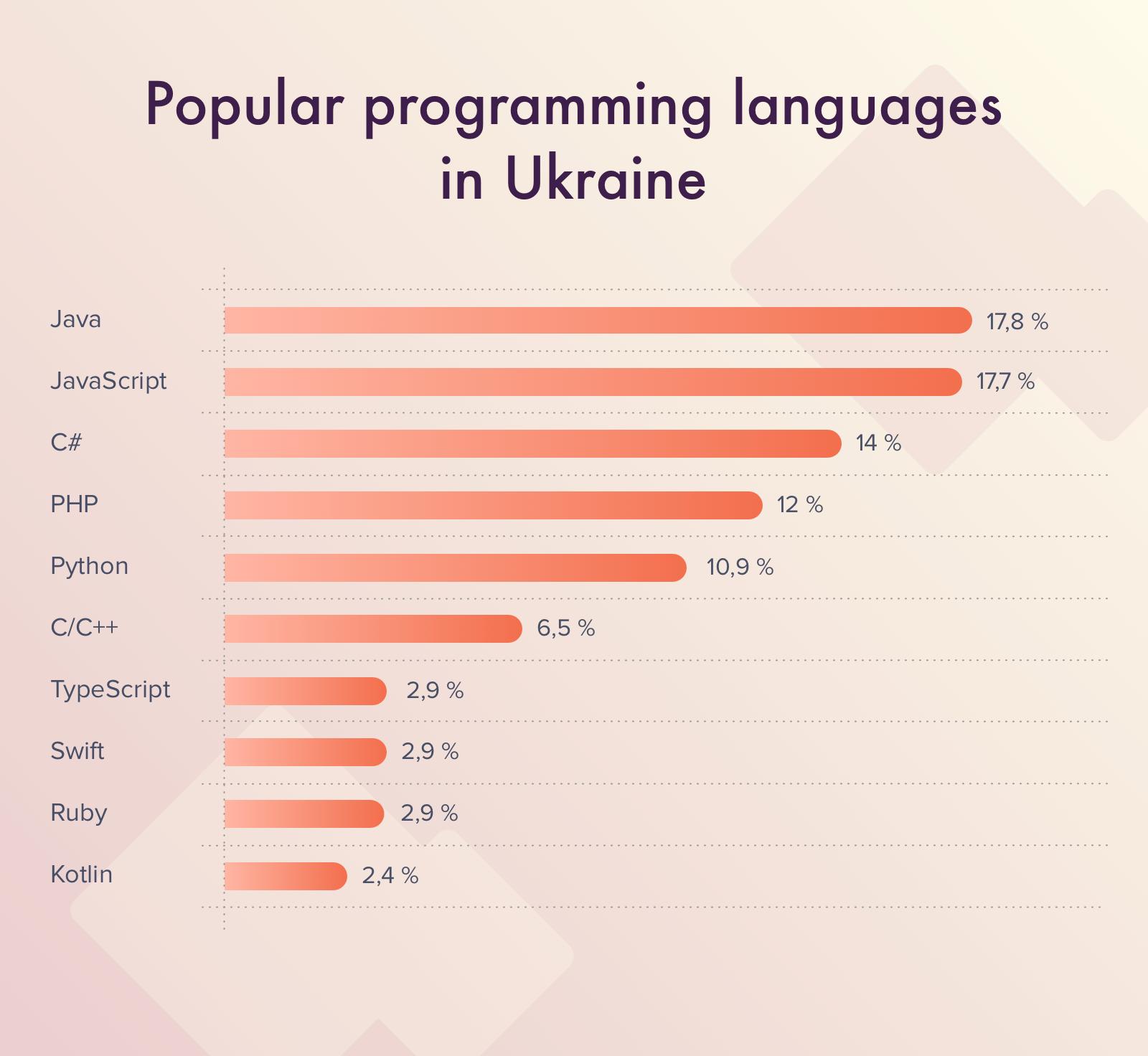 Popular programming languages in Ukraine
