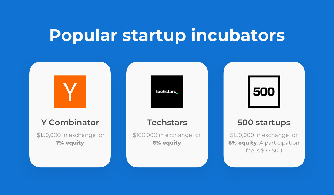 Popular startup incubators