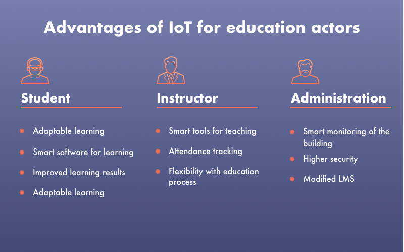 internet of things education examples