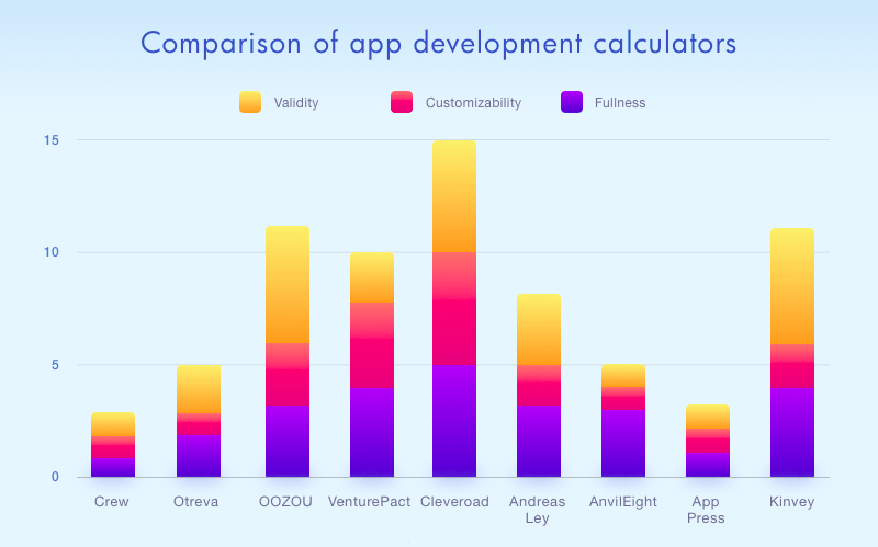 app development cost calculators comrarison