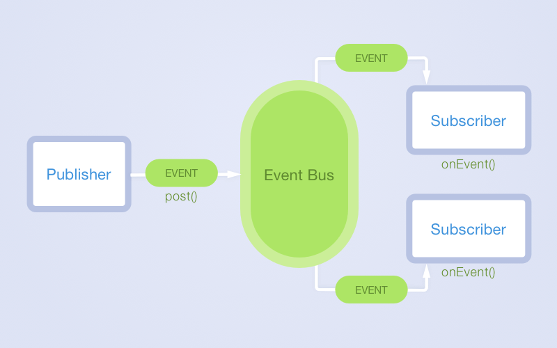 Android open source libraries: EventBus
