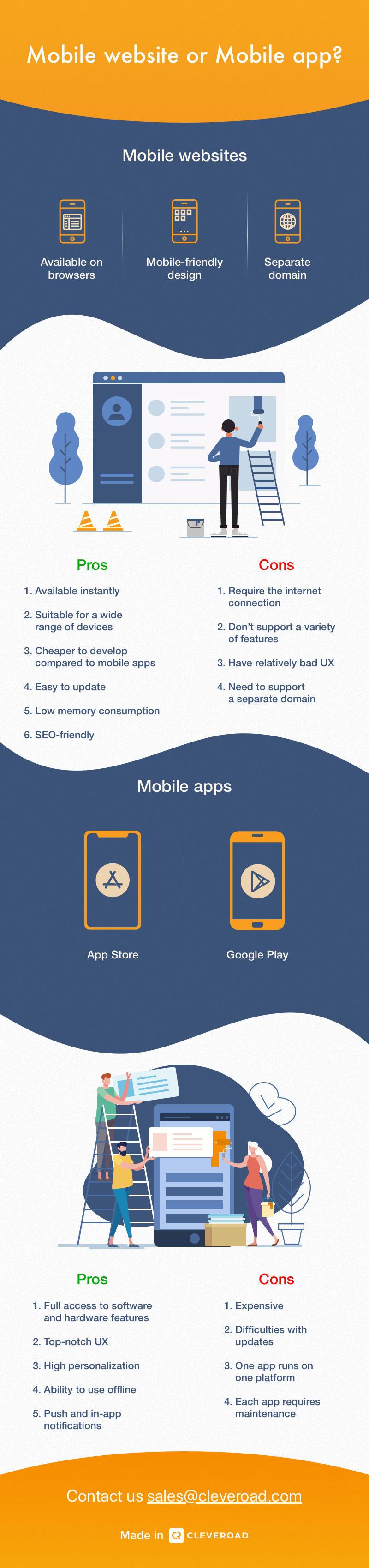 Mobile app vs. mobile website comparison on a comprehensive infographic