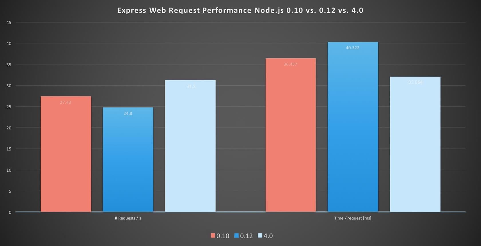 express-performance