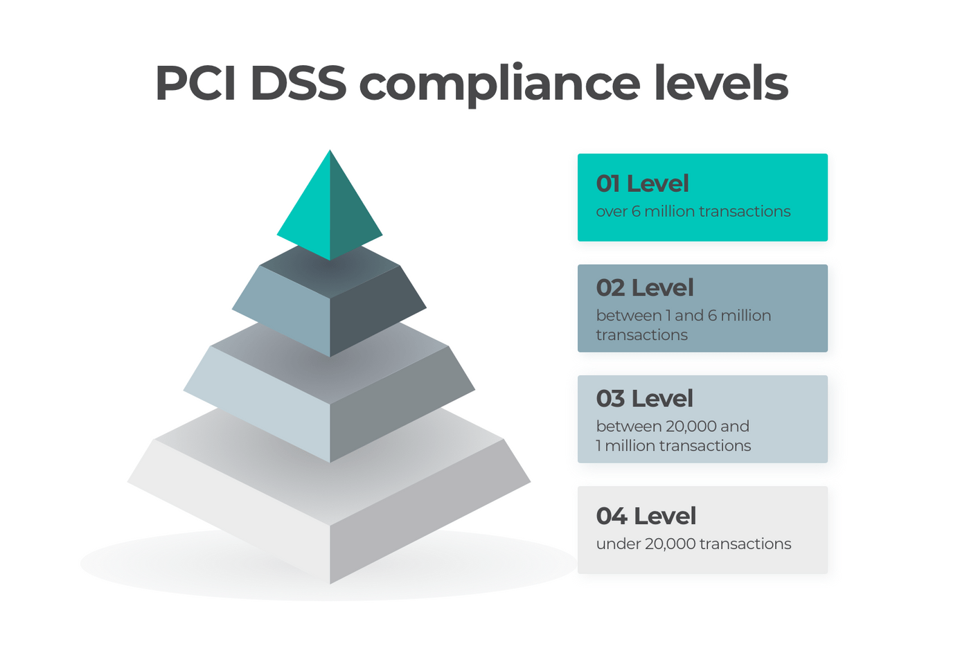 4 levels of PCI DSS compliance