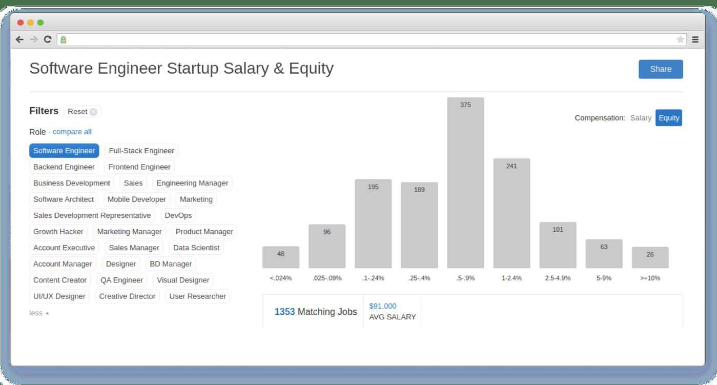 AngelList's equity calculator