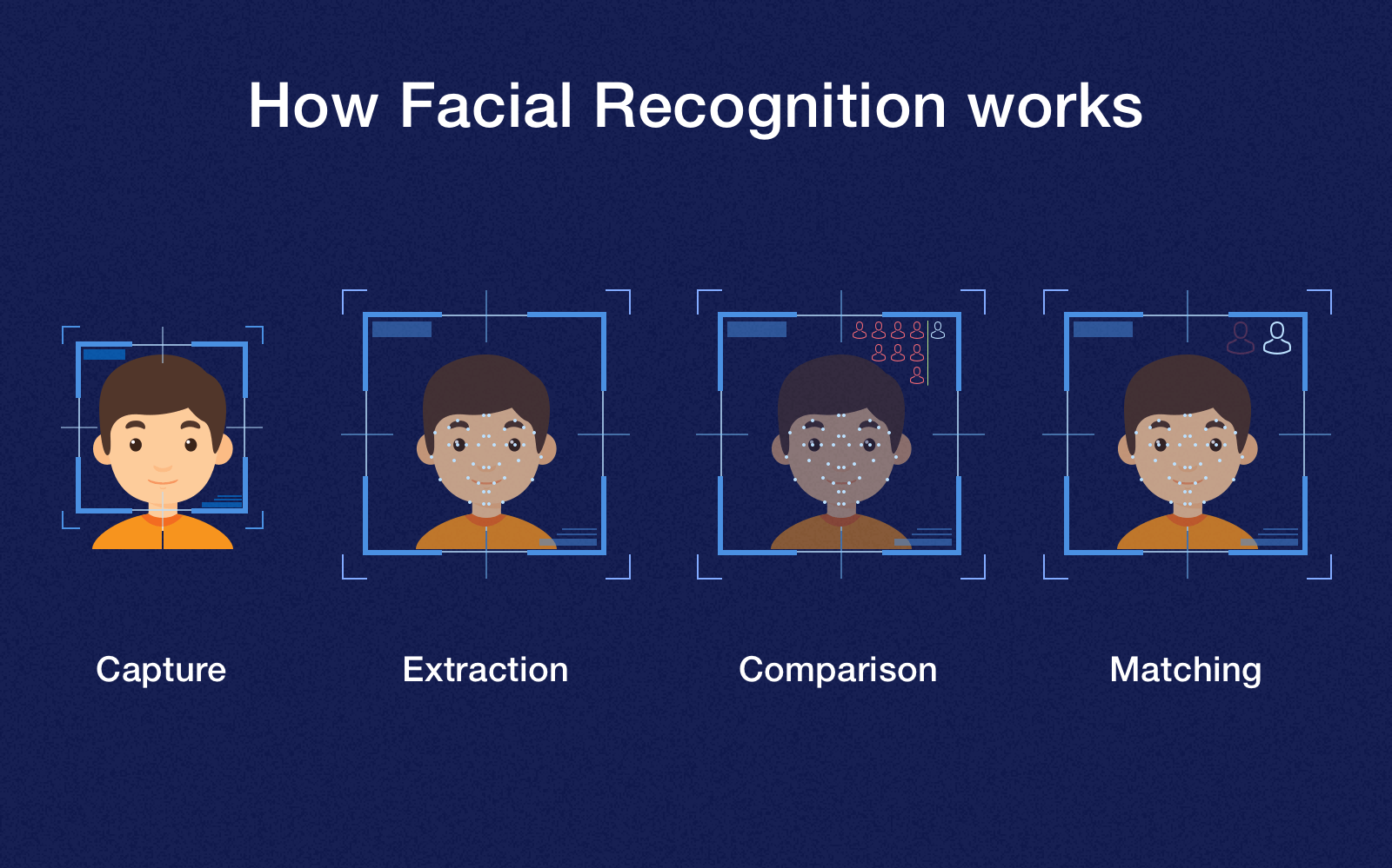 how does facial recognition work