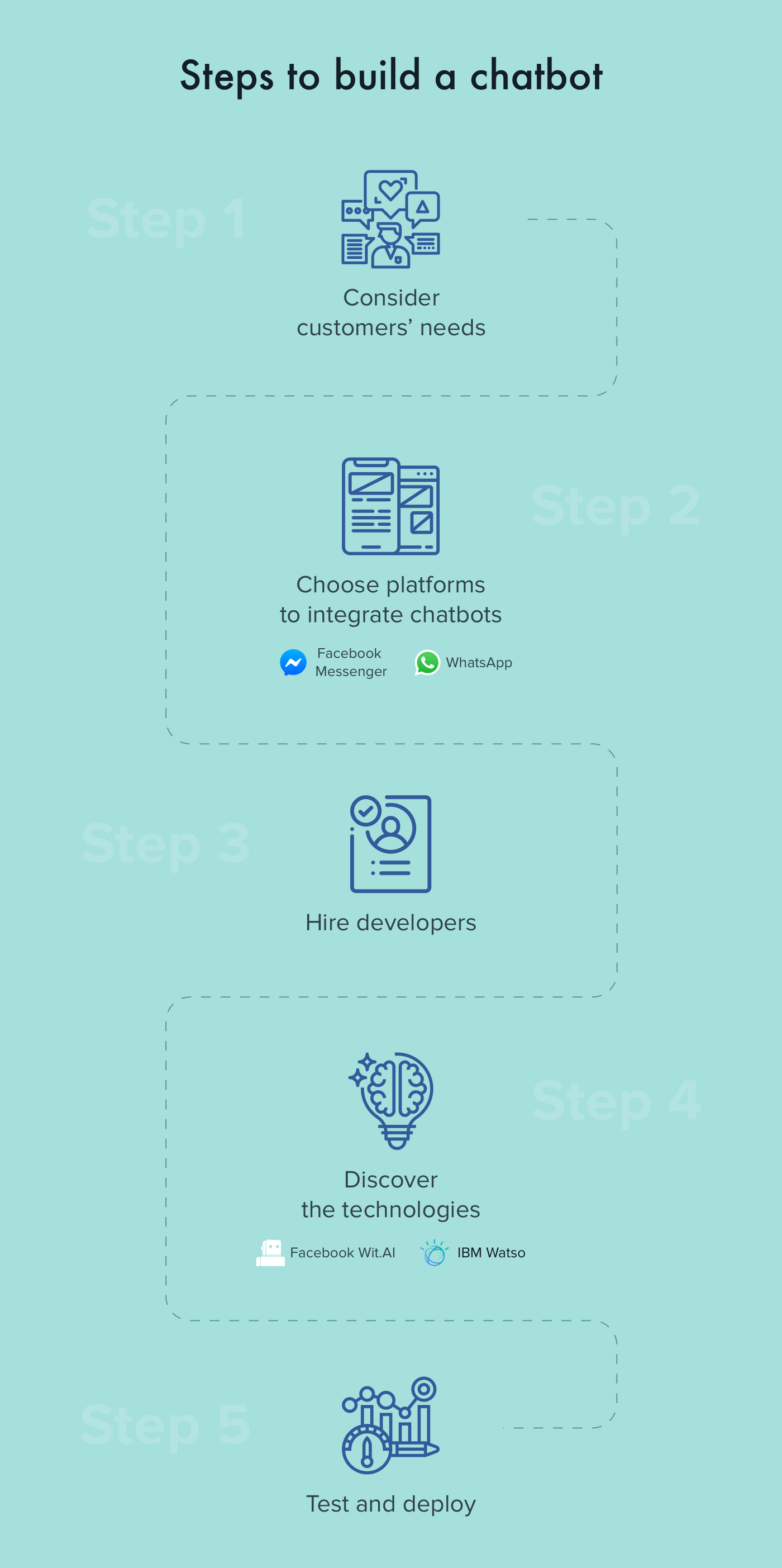 Steps to make a chatbot