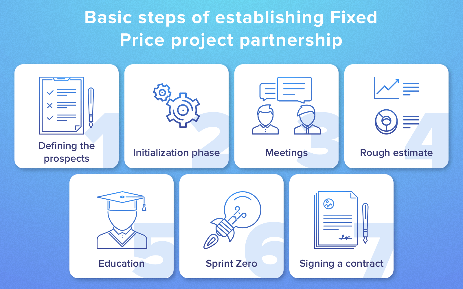 partnership at fixed price project contract