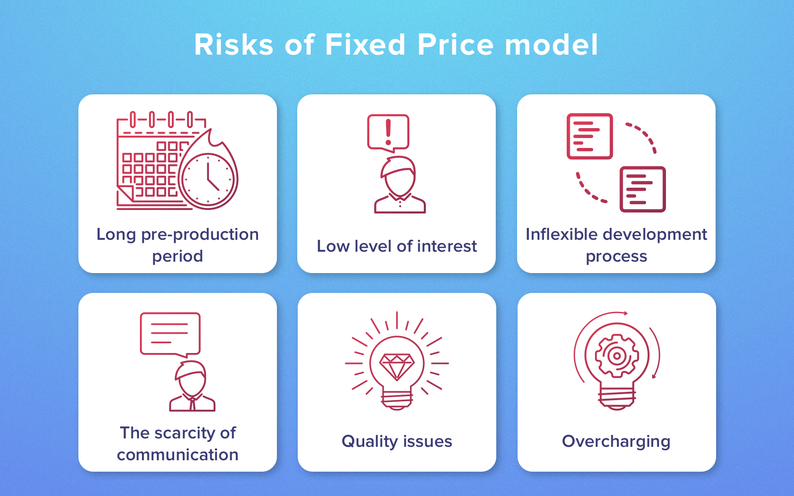 fixed price project risks