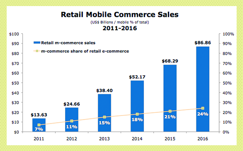 Food applications: mobile commerce growth