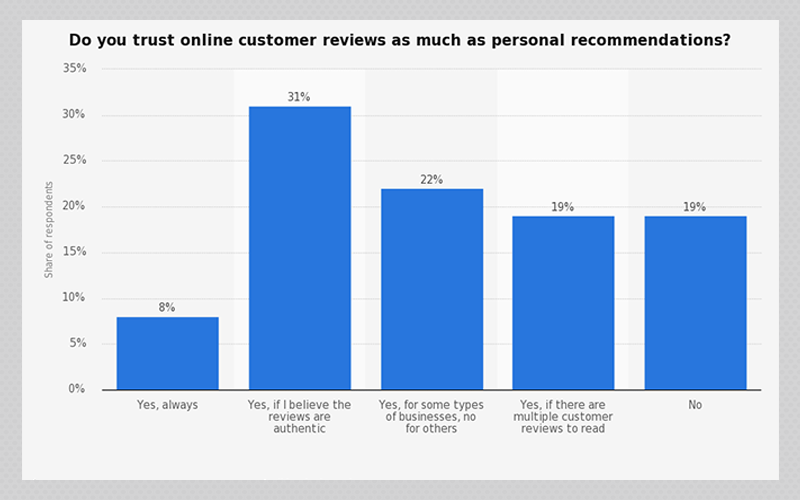 Food applications: online reviews graph