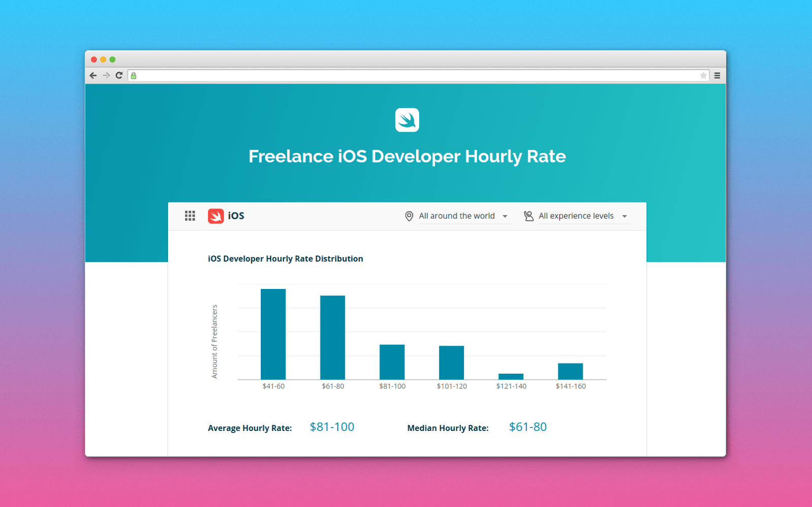Average freelance iOS developer salary