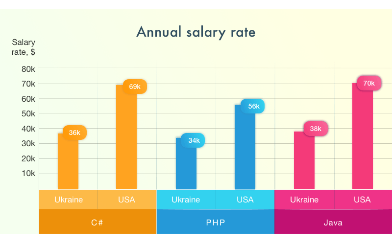 full stack developer salary how to decide on technology stack contributing to project's success